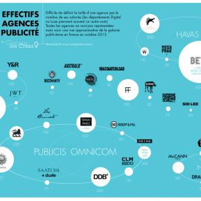 Les effectifs des agences de publicité