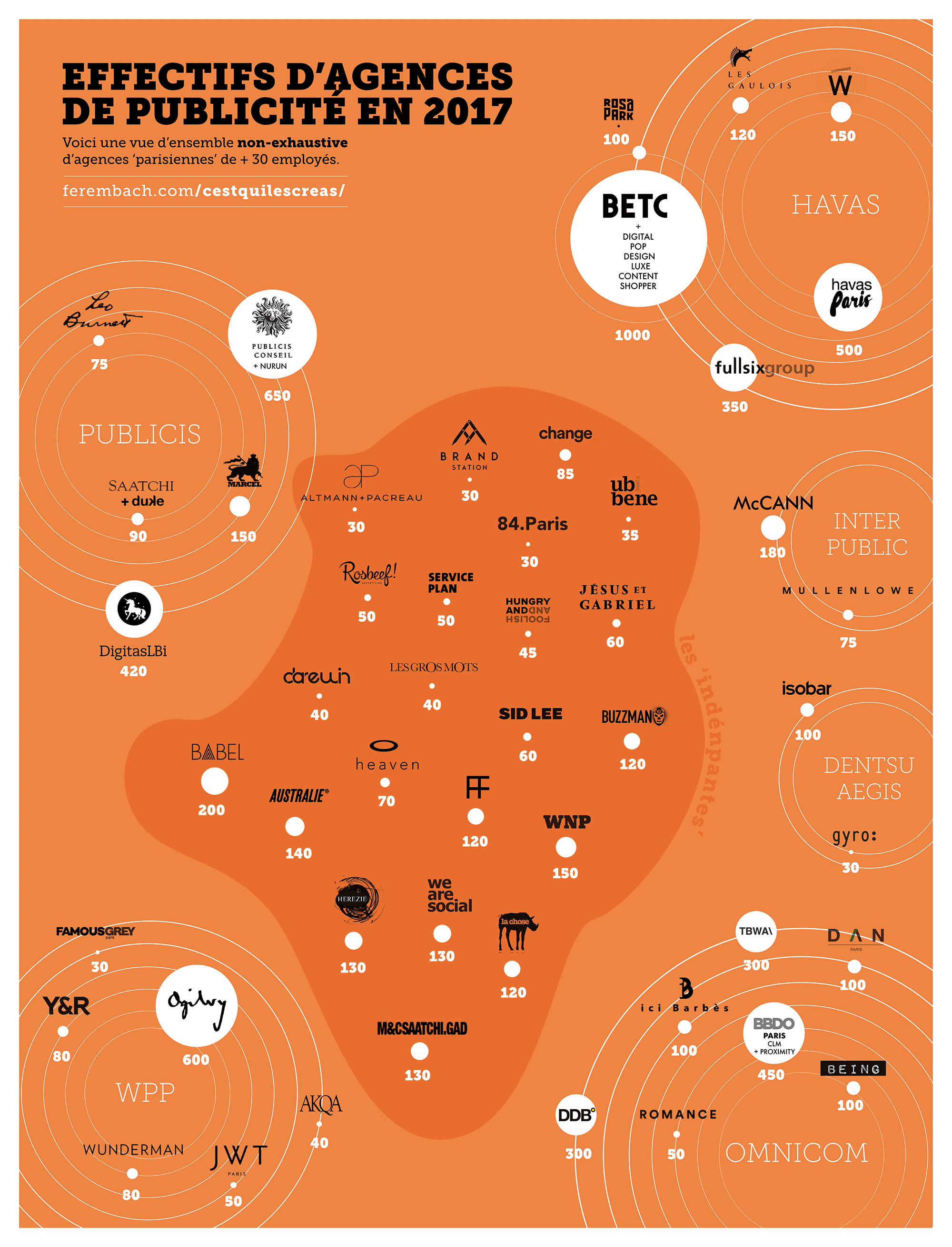 Les agences de publicité en 2017